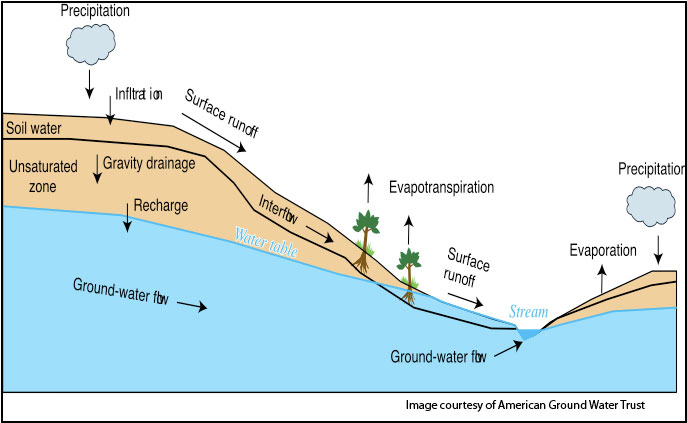 management of groundwater contamination